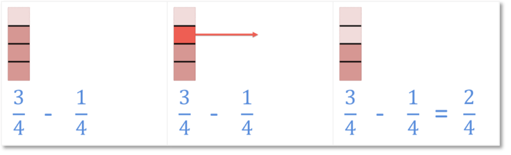 subtracting fractions with like denominators step by step