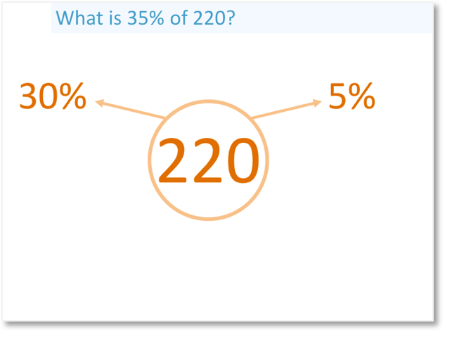 35% of 220 split into 30% and 5%