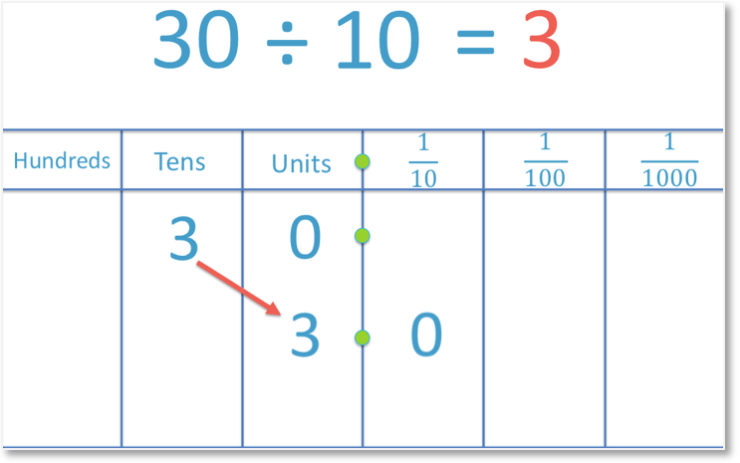 Dividing 30 by 10
