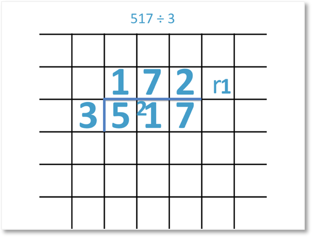 517 divided by 3 = 172 remainder 1 shown as a short division