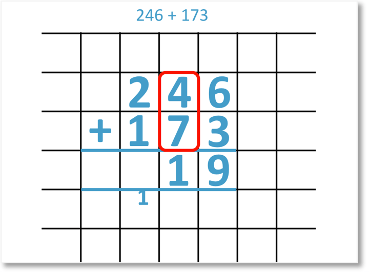 246 + 173 shown in column addition with carrying from the tens column