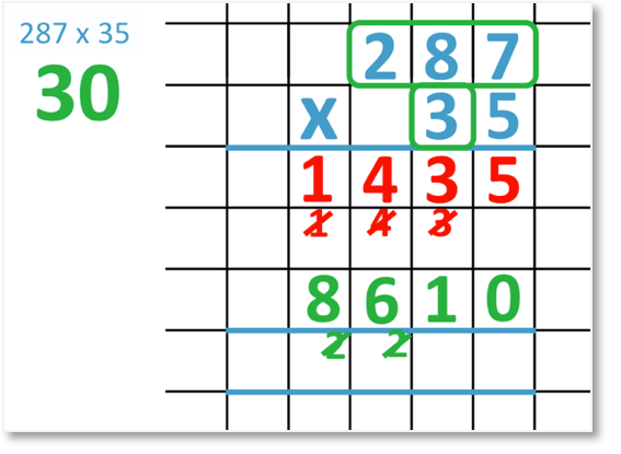 287 x 35 set out in long multiplication with 30 x 200 = 6000