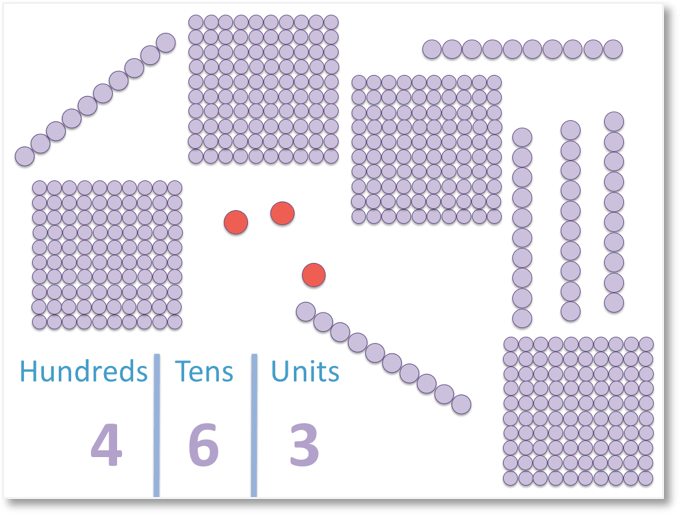 an example of 463 shown in counters and place value chart showing hundreds tens and unots