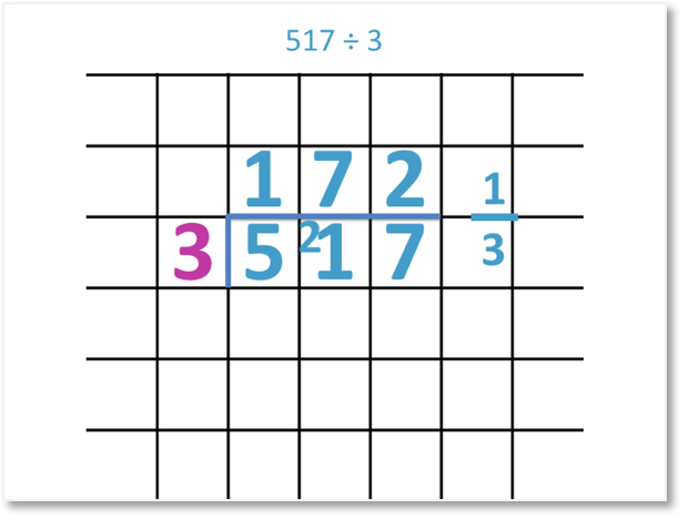 517 divided by 3 = 172 and a third shown as a short division