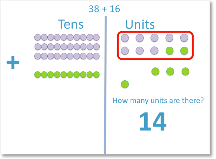 regrouping ten units in the addition of 38 + 16 to carry over to the tens column