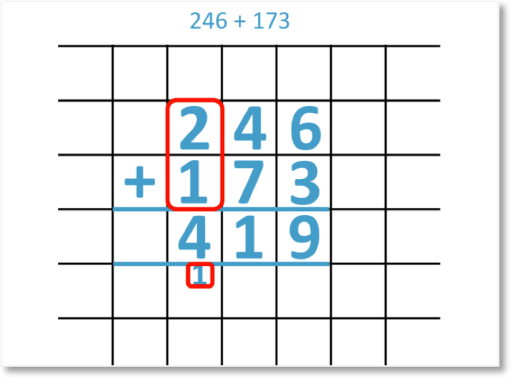 246 + 173 added using the column addition method