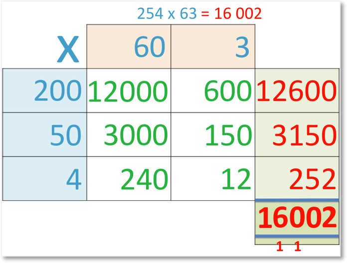 grid method of multiplication of 254 x 63 = 16002 with all sub-calculations shown