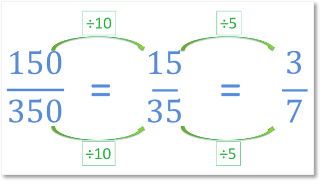 simplifying a fraction step by step