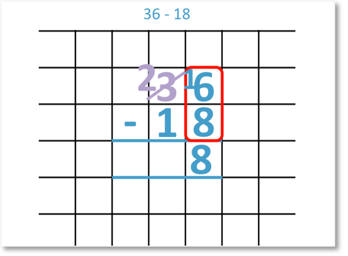 36 - 18 column subtraction with borrowing looking at the units column