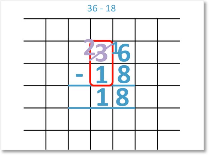 example of subtraction with regrouping 36 - 18 = 18 shown with the column subtraction method