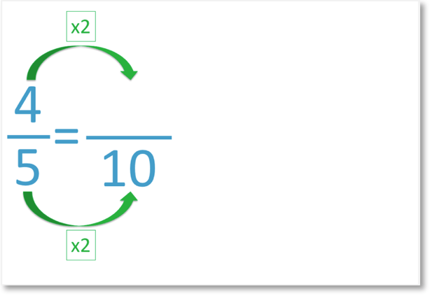 the fraction 4 out of 5 as an equivalent fraction out of 10