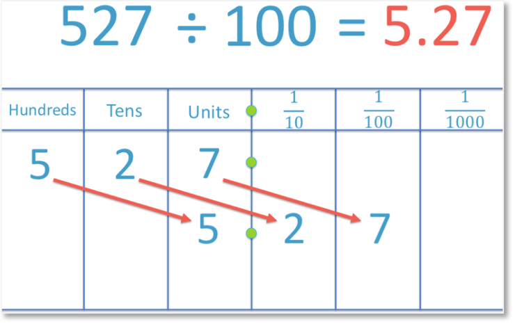 dividing a number 527 by 100 to get a decimal number