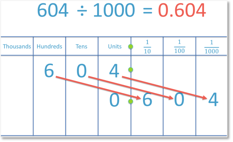 dividing 604 by 1000 to get a decimal number