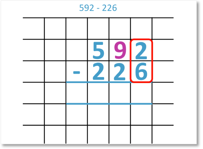 592 - 226 shown as a column subtraction looking at the tens for borrowing regrouping
