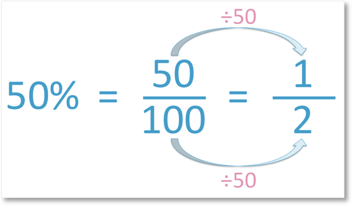 example of how to write a percent as a fraction in simplest form