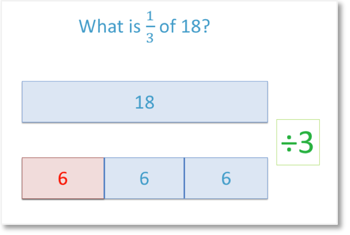 unit fraction example finding one third of 18