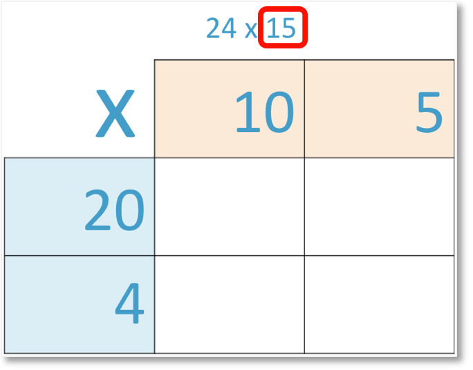 24 x 15 set out partitioned in grid method of multiplication