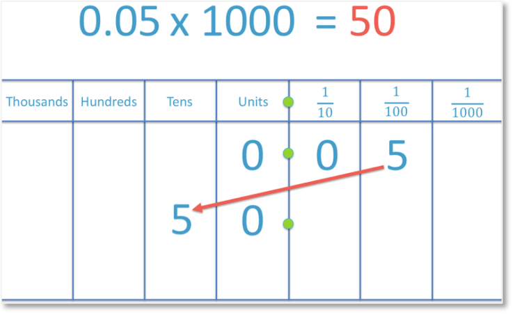multiplying the decimal number 0.05 by 1000