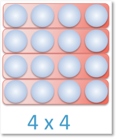 an array of 16 counters arranged in four equal groups of 4 to show multiplication