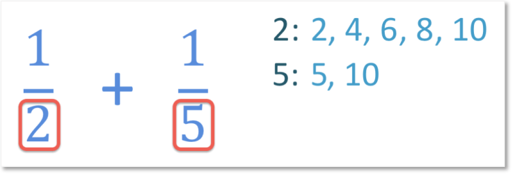 one half add one fifth listing multiples of the denominators to find the lowest common denominator