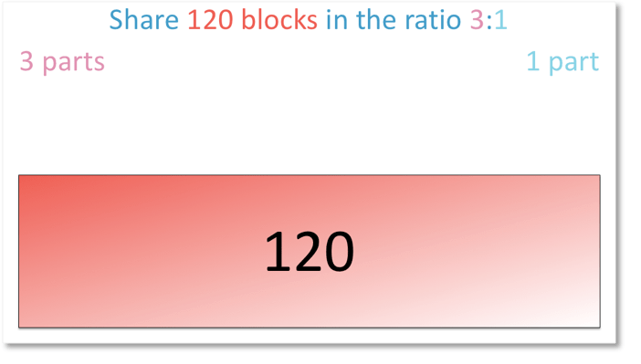 Share 120 blocks in the ratio 3:1 using the bar model