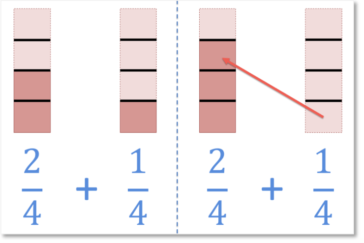 adding fractions with the same denominators example of 2 quarters add 1 quarter shown with a bar model