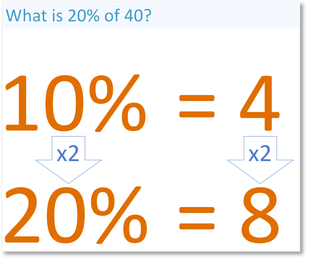 example of finding a simple percentage of an amount