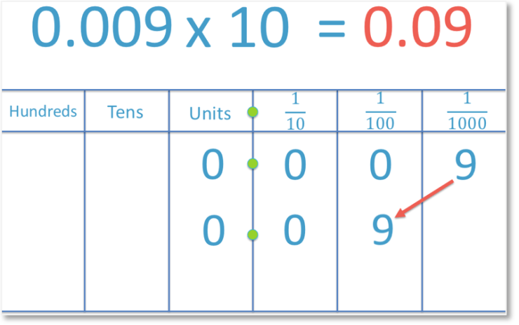 multiplying the decimal number 0.009 by 10