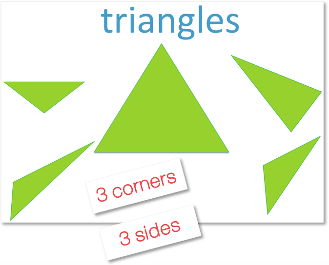 naming Triangles using their properties 3 sides and 3 corners