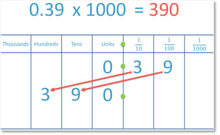 example of multiplying the decimal number 0.39 by 1000