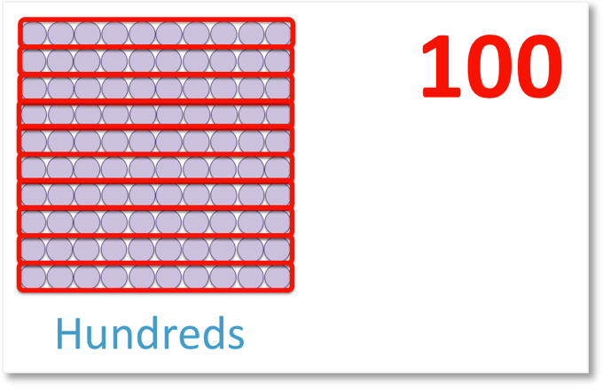 place value showing 10 tens are 100