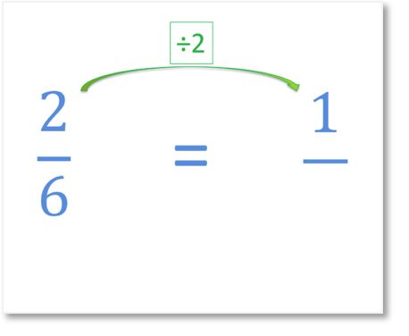 simplifying the fraction of two sixths by dividing by two