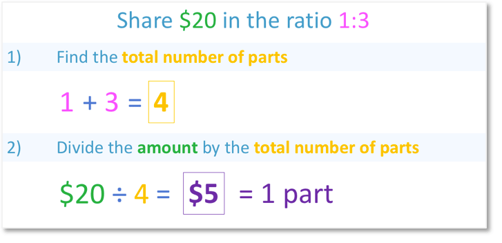 Share $20 in the ratio 1:3 and dividing the total by the number of parts