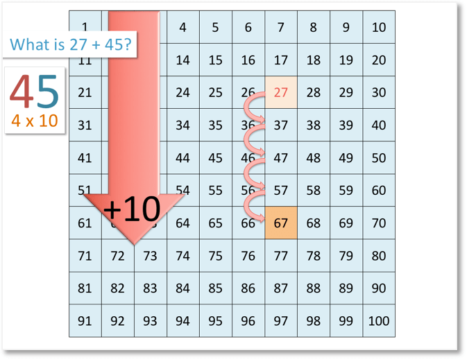 27 + 45 on the number grid