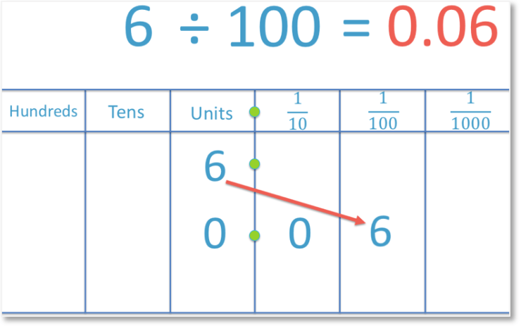 dividing a number, 6 by 100 to get a decimal number