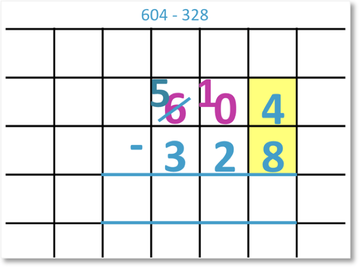 604 – 328 set out as column subtraction borrowing from the hundreds column