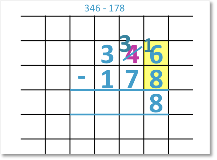 346 – 178 shown as a column subtraction with regrouping twice