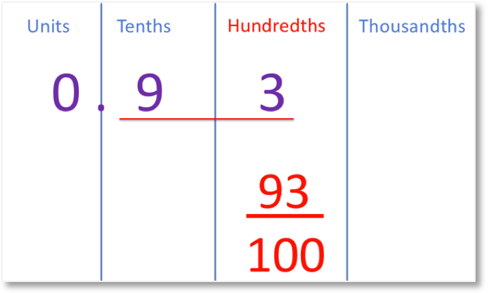 0.93 shown as 93 hundredths