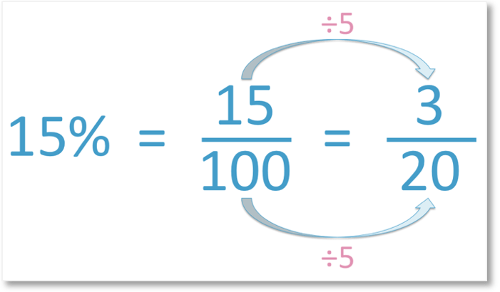 15% is 15 out of 100 as a fraction, which simplifies to 3 out of 20