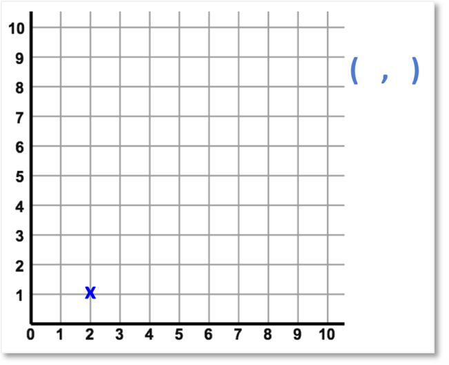 writing the coordinates of a point on a cartesian plane