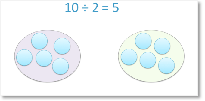 division by sharing shown with 10 divided by 2 = 5