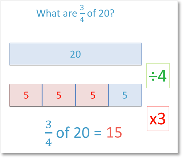 what are 3 quarters of 20 represented using the bar model method for finding fractions of amounts