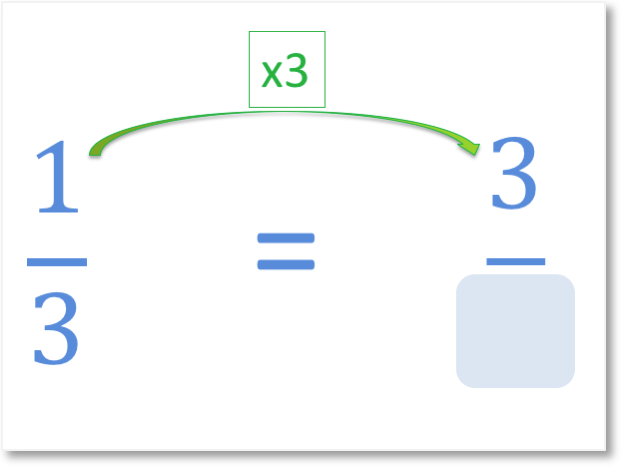 One third is an equivalent fraction to three ninths