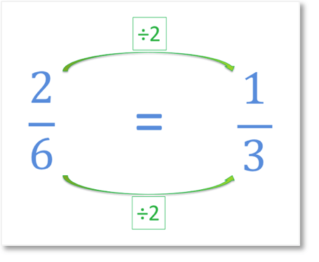 example of simplifying two sixths to one third
