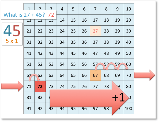 27 + 45 = 72 shown on the number grid