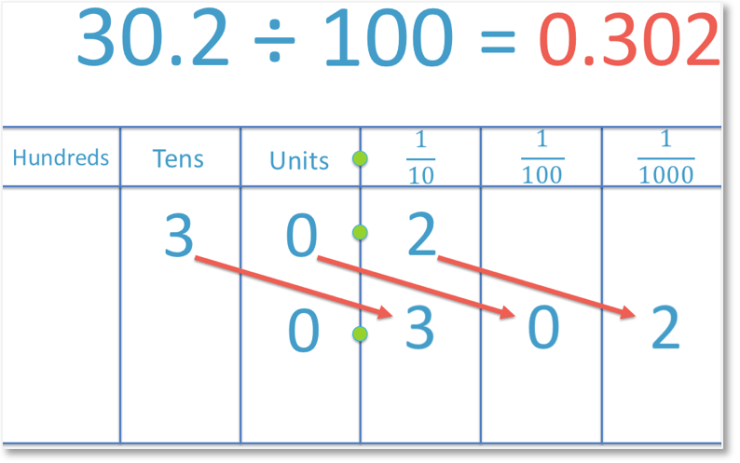 dividing a decimal number by 100 to get another decimal number