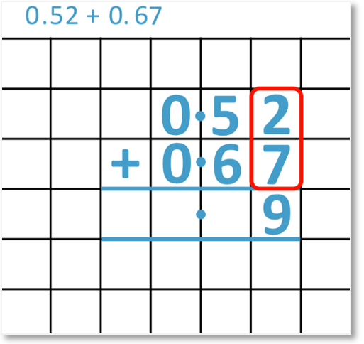 adding decimals 0.52 + 0.67 set out as a column addition looking at the hundredths column