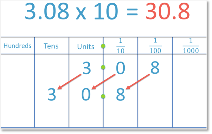 multiplying the decimal number 3.08 by 10