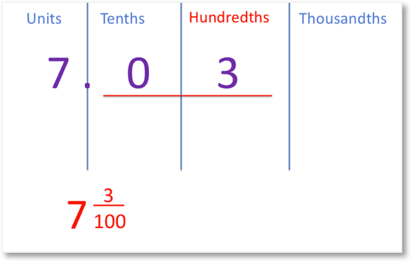 7.03 shown in place value columns as 7 and 3 hundredths