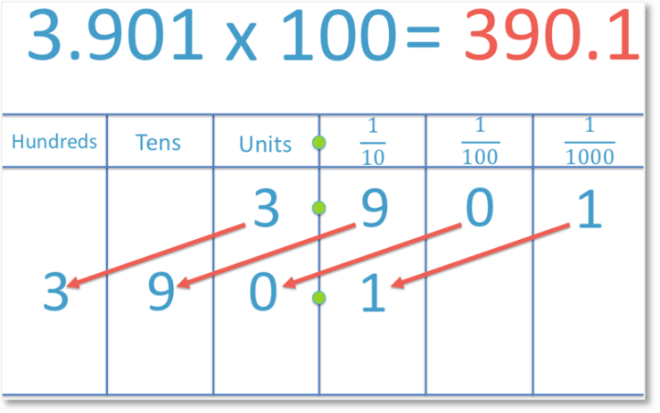 multiplying the decimal number 3.901 by 100